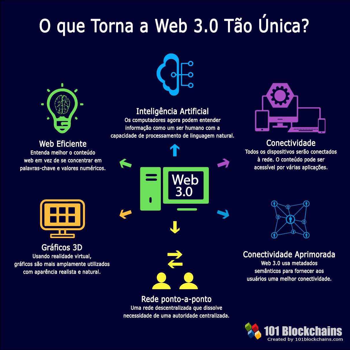 O que torna a Web 3 t¦o única