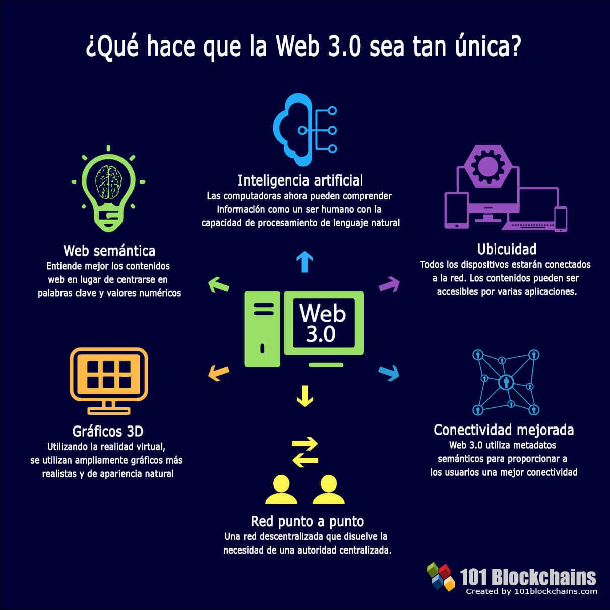 Qué hace que la Web 3 sea tan única