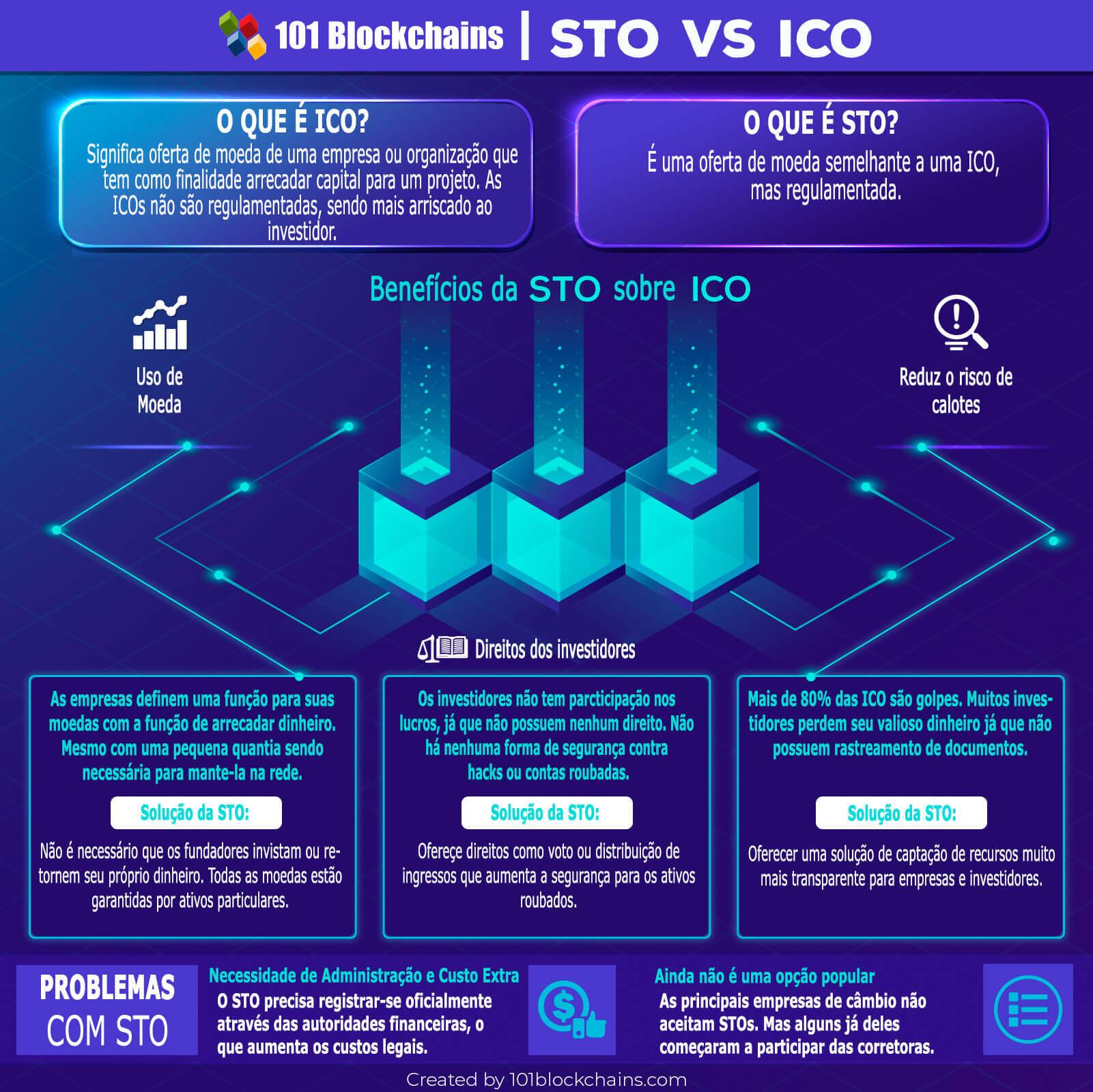 STO Vs ICO: Qual a diferença entre eles?