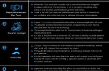 Blockchain CIO: Executives Guide