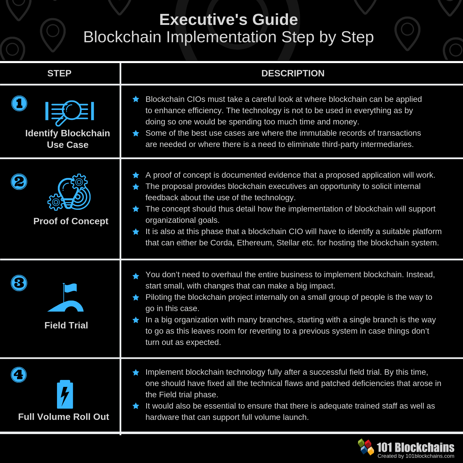 Blockchain CIO: Executives Guide