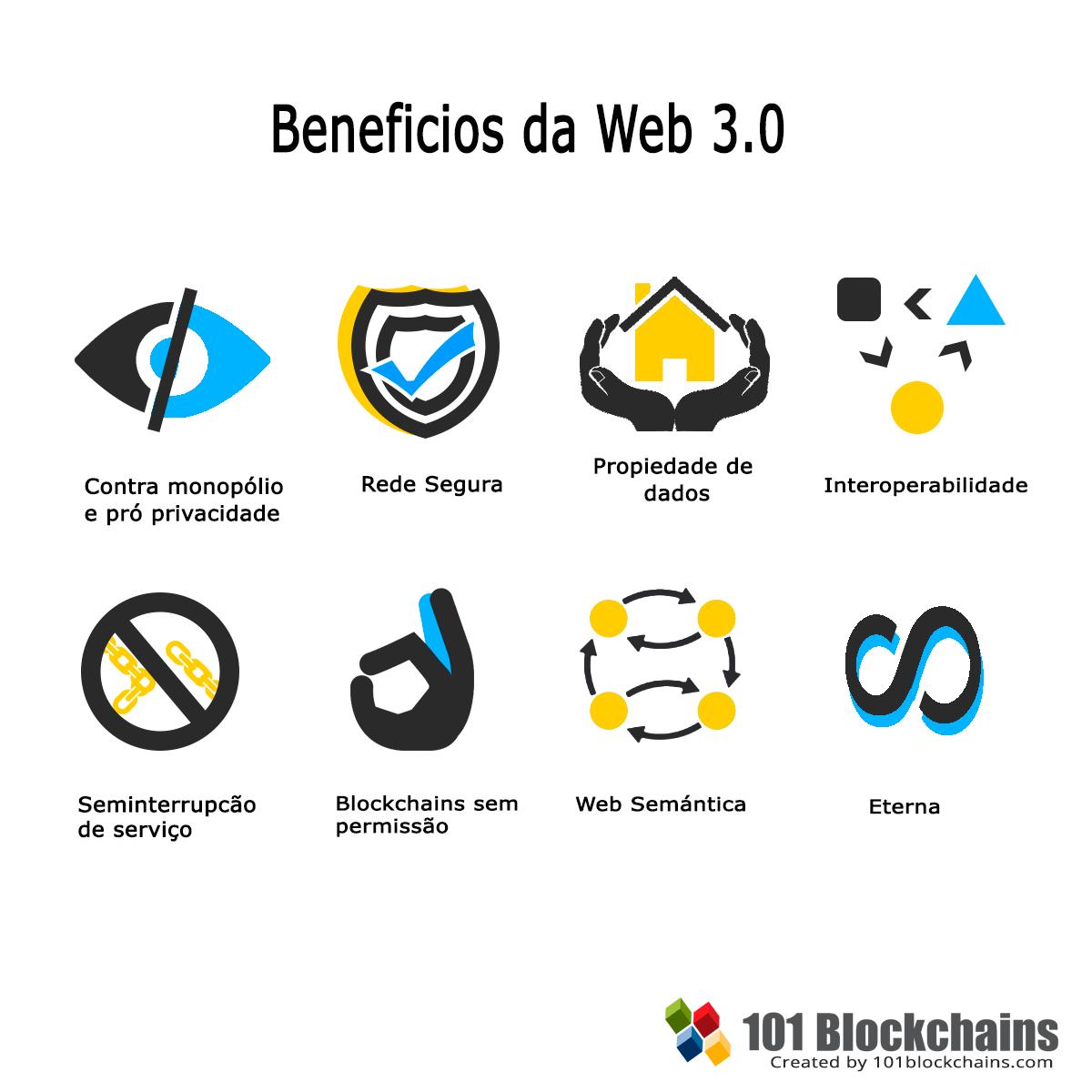 Benefícios da Web 3