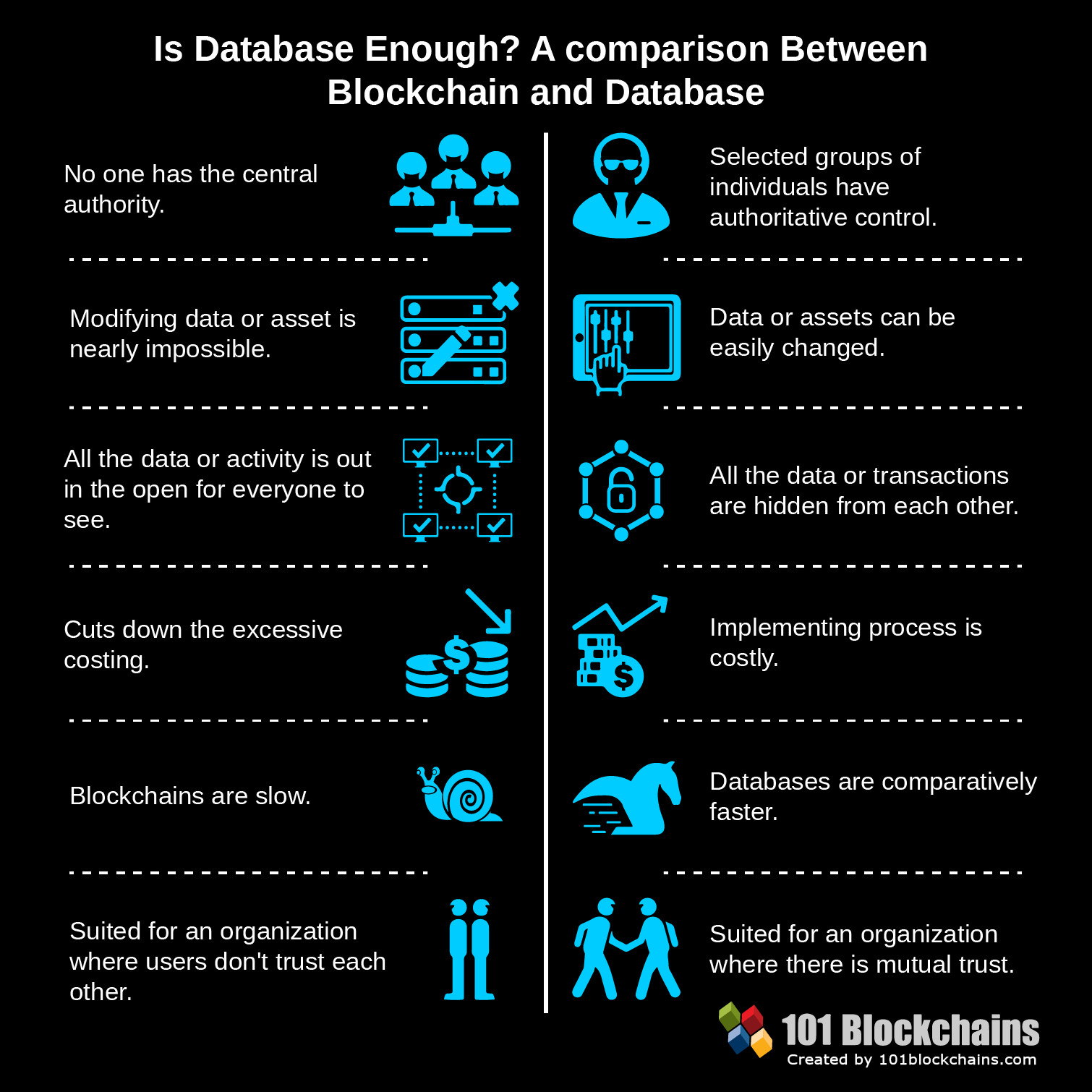 Comparison Between Blockchain and Database