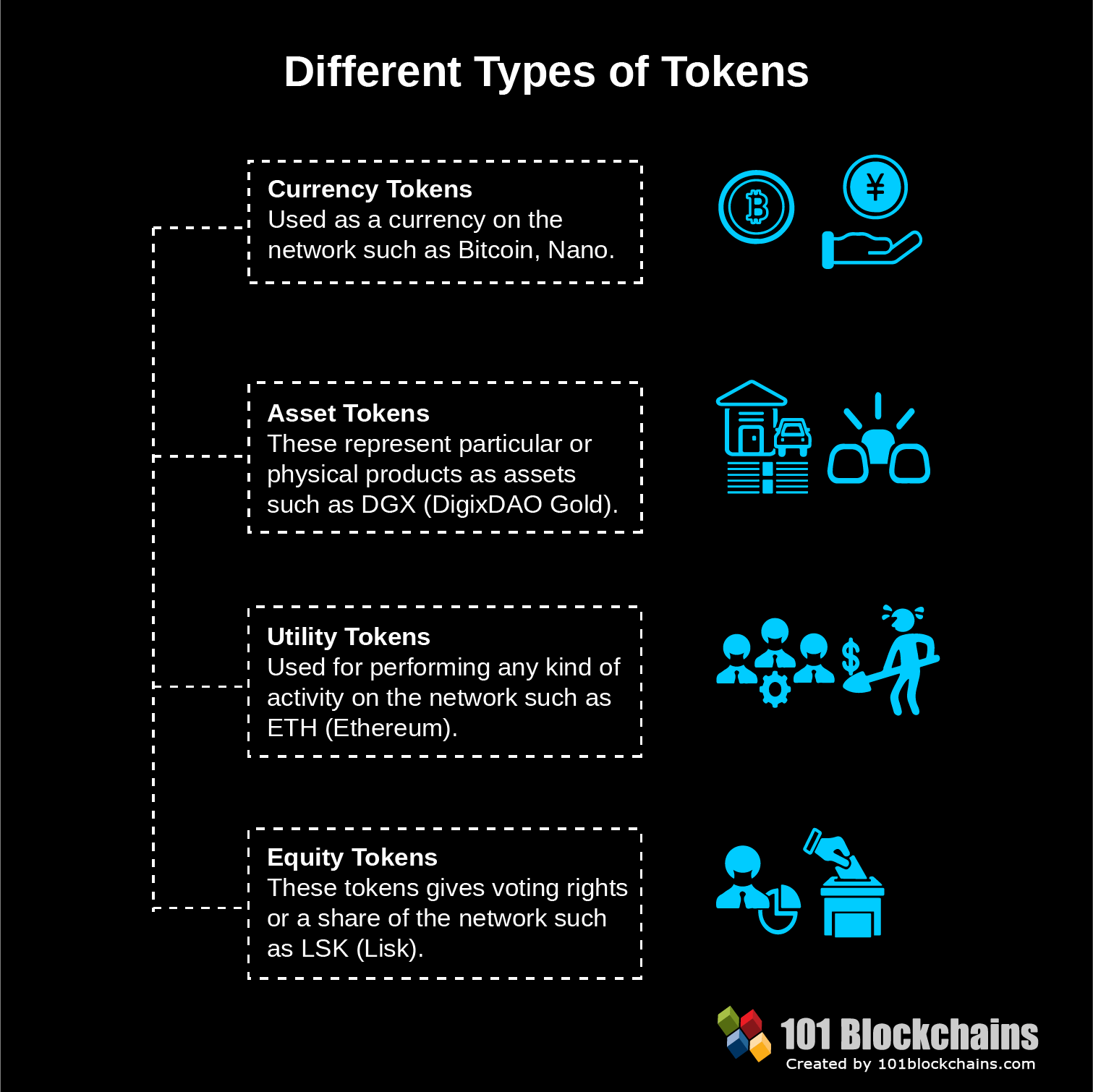 Different Types of Tokens