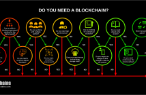 Do you need a Blockchain
