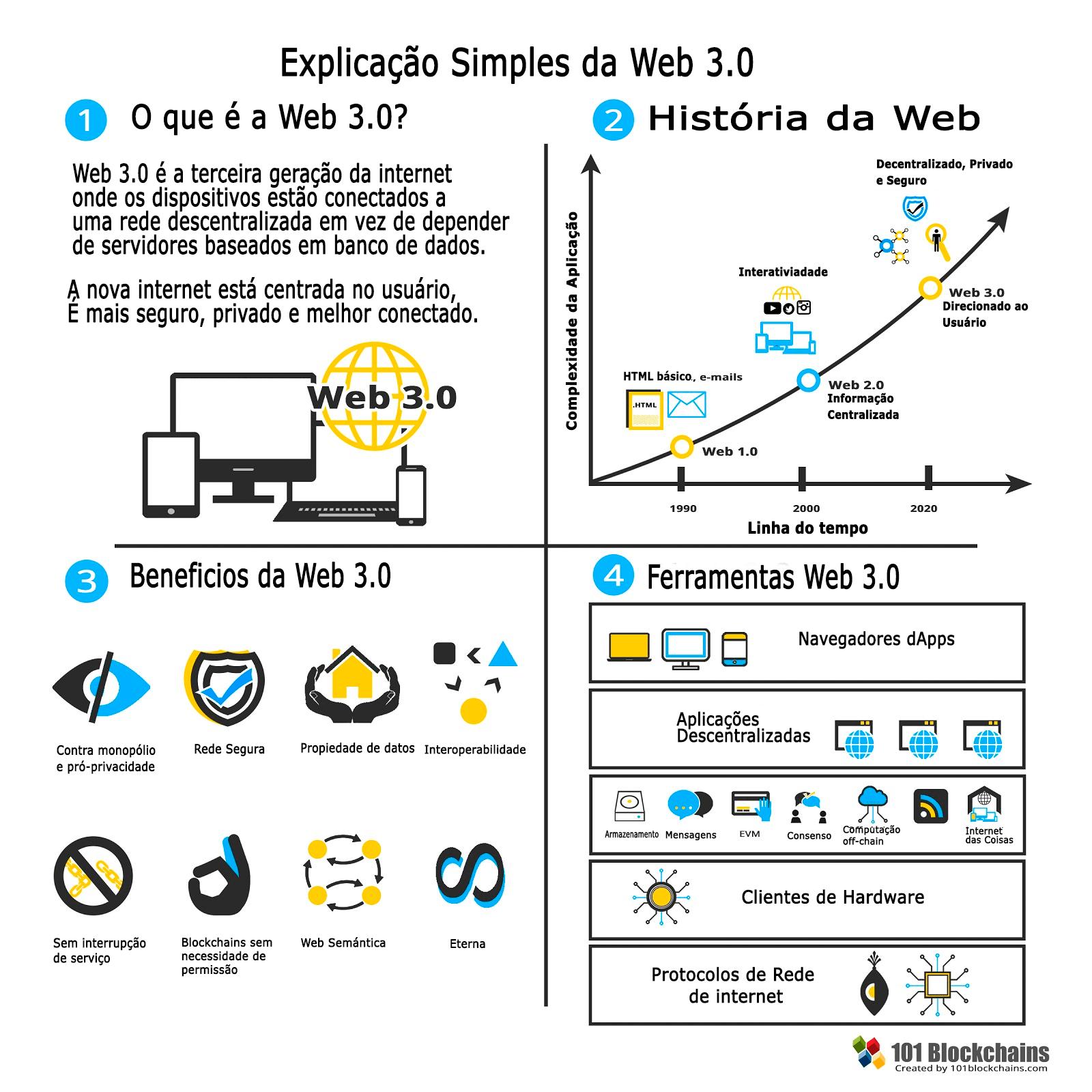 Explicaç¦o Simples da Web 3