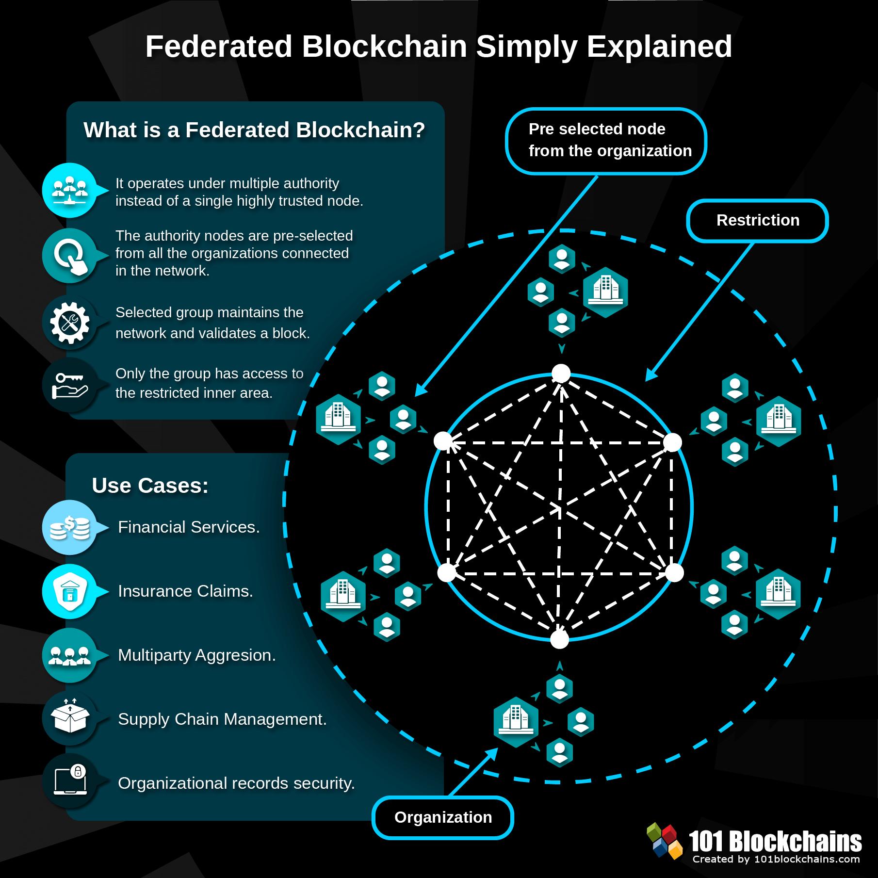 Федеративный блокчейн. Простое объяснение