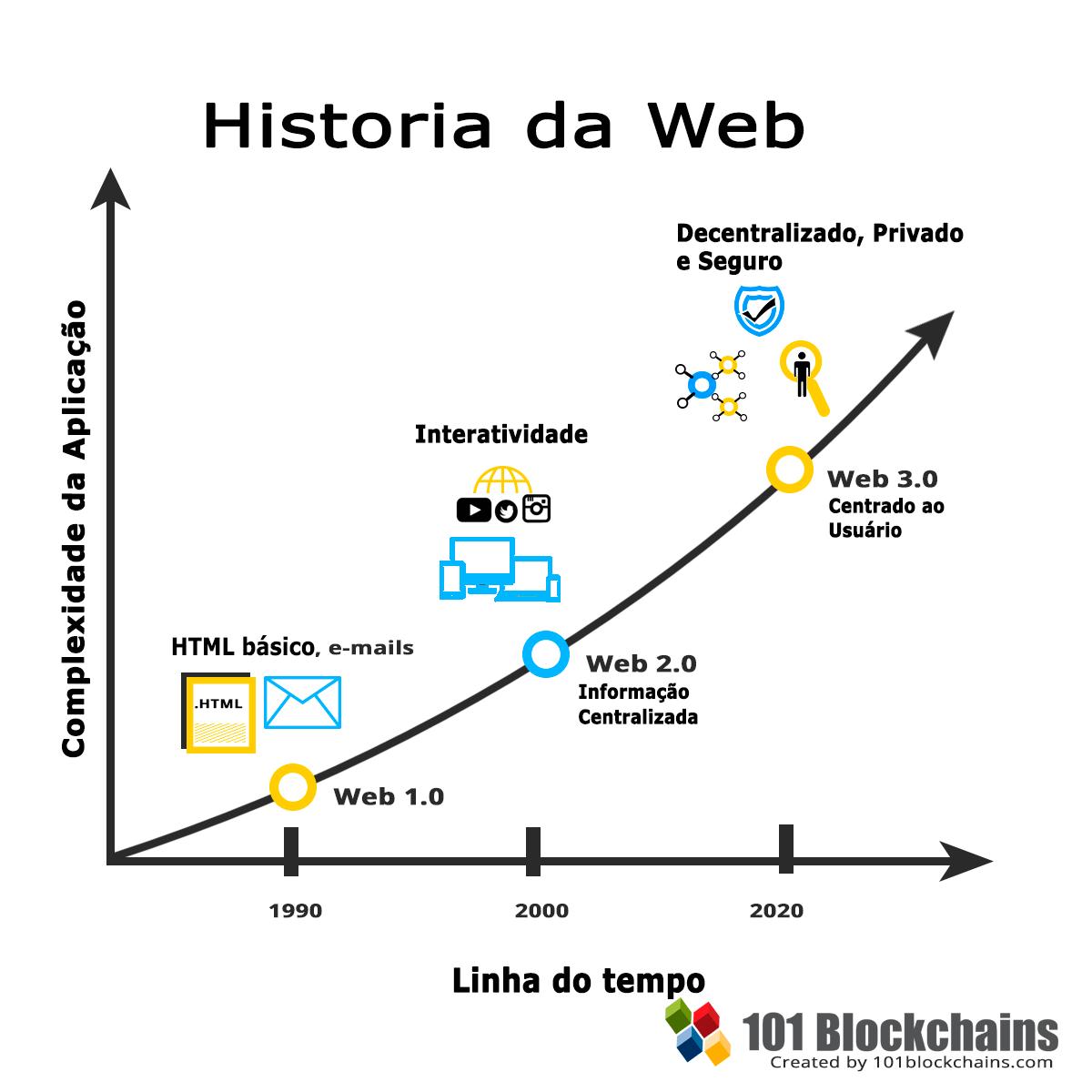 História da Web