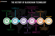 History of Blockchain Technology
