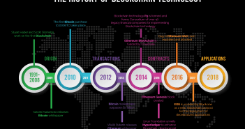 History of Blockchain Technology