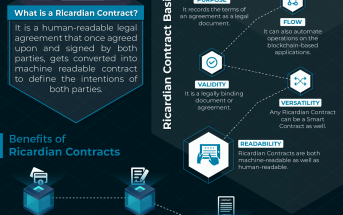 Ricardian Contracts