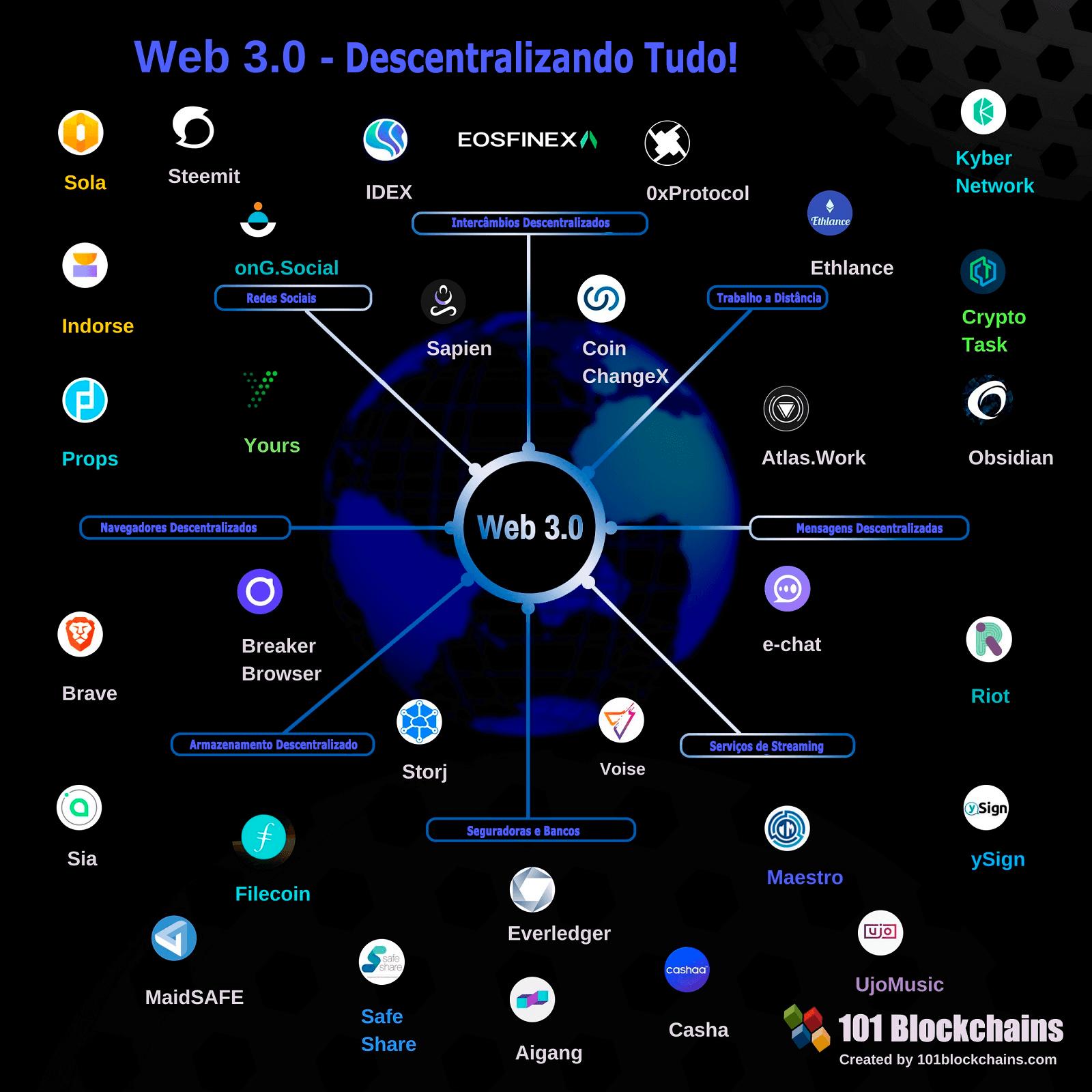 Web 3.0 - Descentralizando Tudo Infográfico