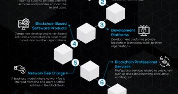 Top Blockchain Business Models