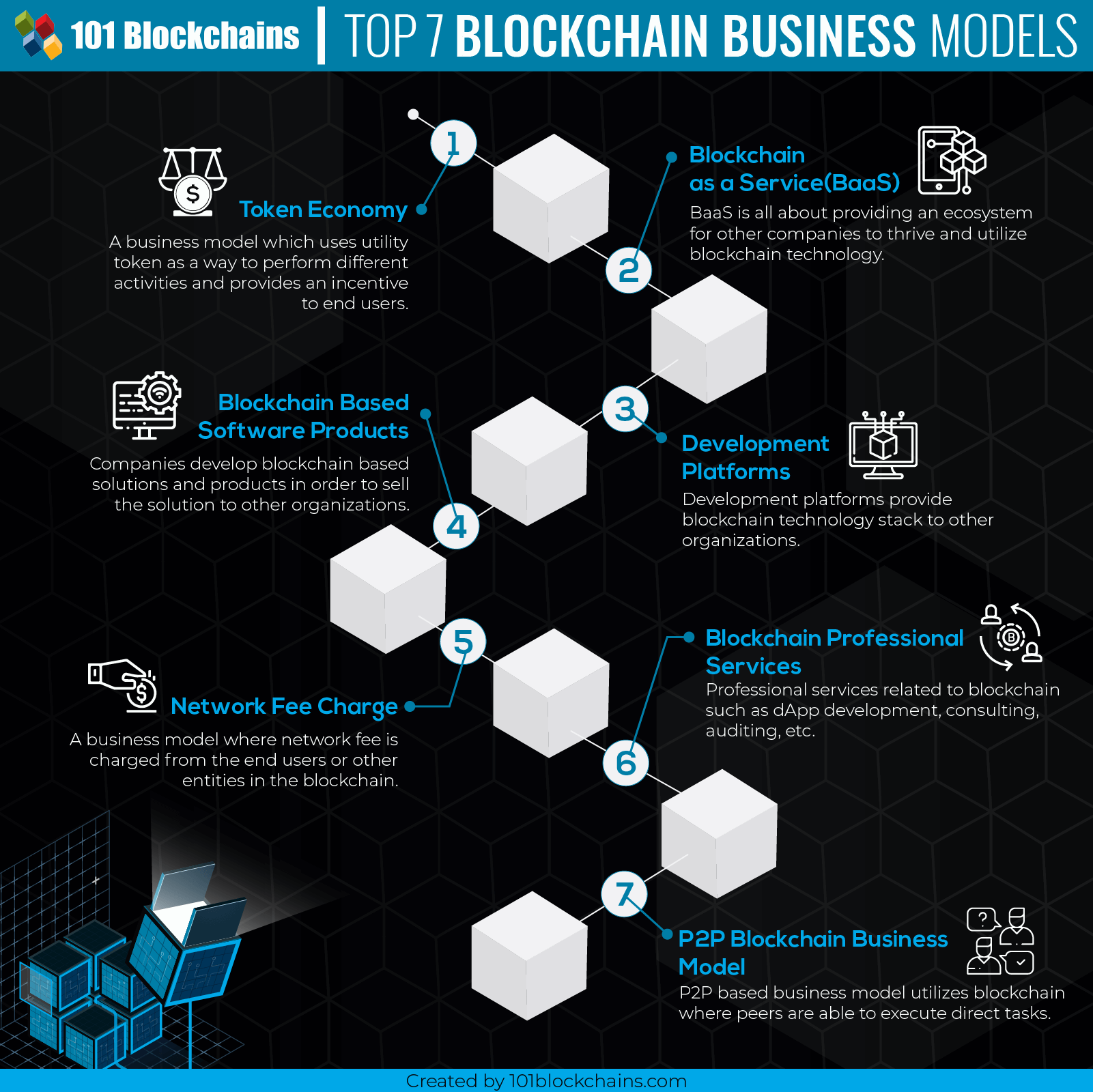 Top Blockchain Business Models