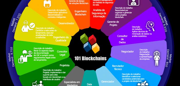 Carreiras e oportunidades da Blockchain