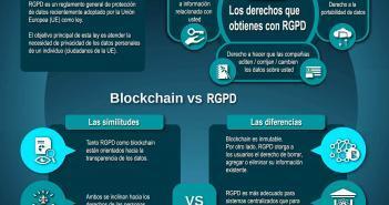 Paradoja Blockchain RGPD