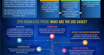 Zero knowledge Proof (ZKP)