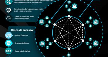 blockchain federadas