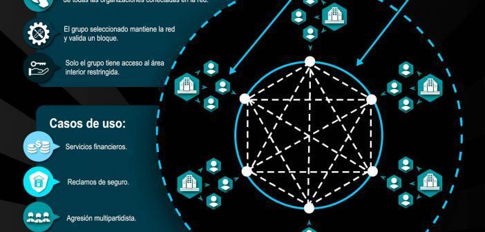 blockchains federada - Explicación simple de los consorcio de blockchains