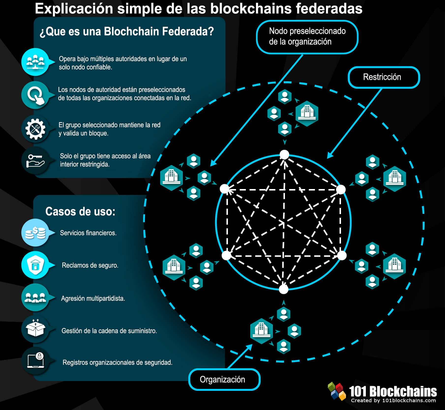 blockchains federada - Explicación simple de los consorcio de blockchains