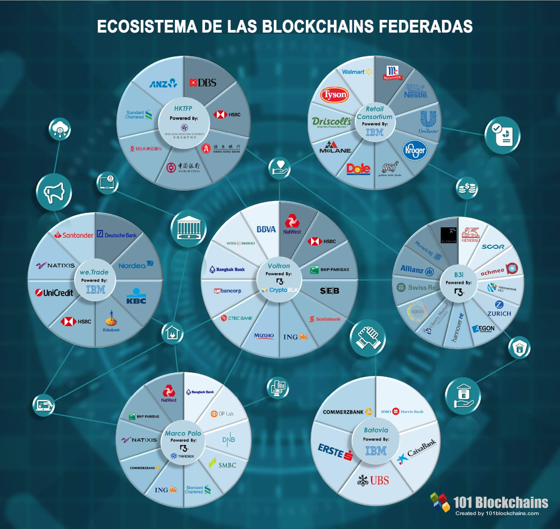 Infografía de ecosistemas de Blockchains Federadas (consorcios de blockchain)