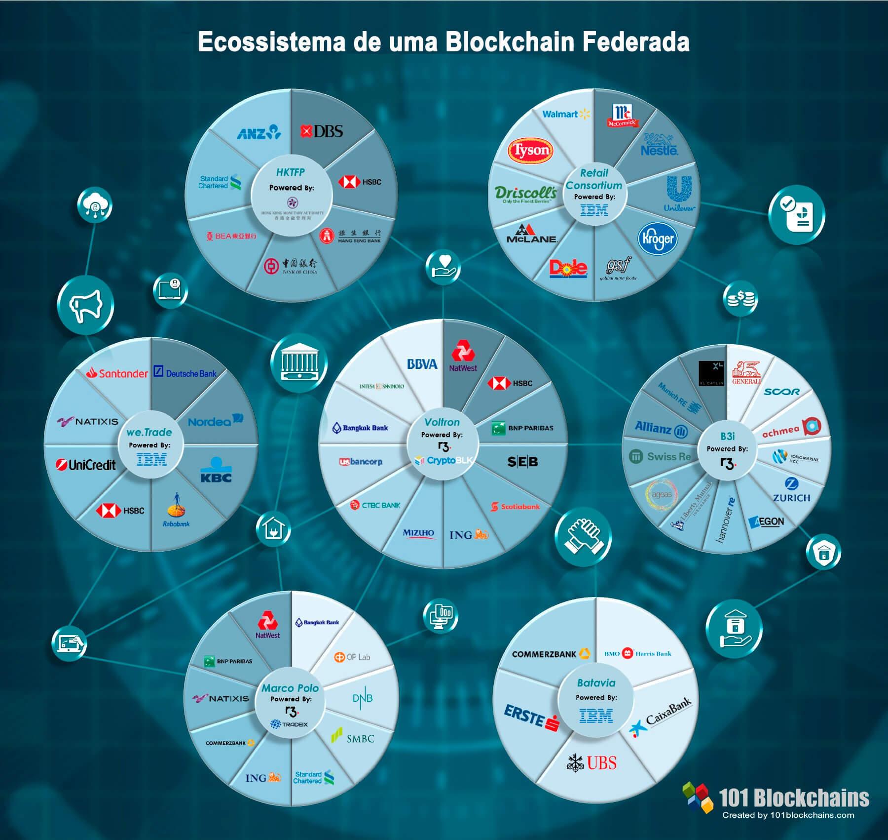 ecosistema de las blockchain federadas