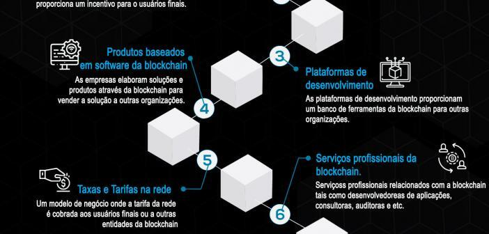 Principais Modelos de Negócios da Blockchain Infográfico