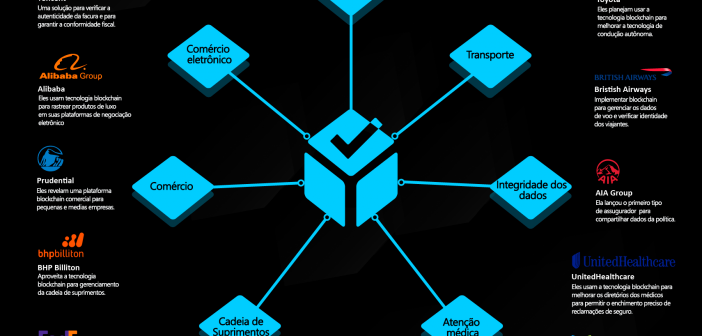 Inforgráfico Empresas que implementam a Blockchain