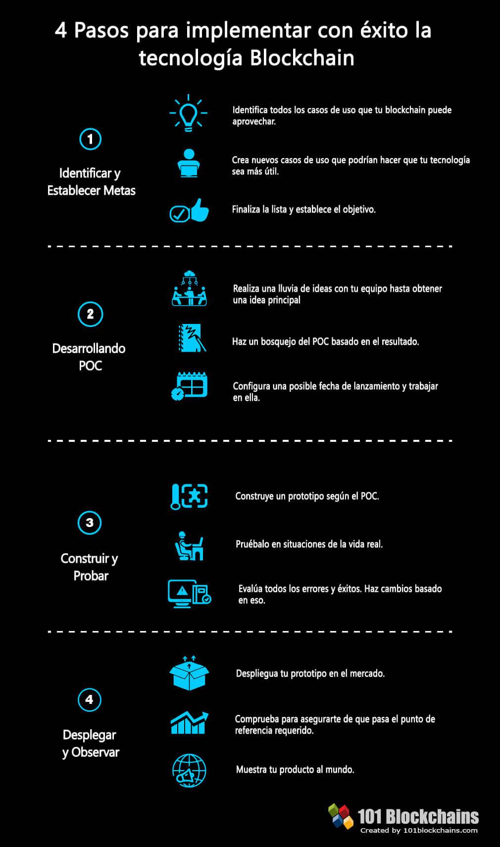 4 pasos para implementar la tecnología blockchain