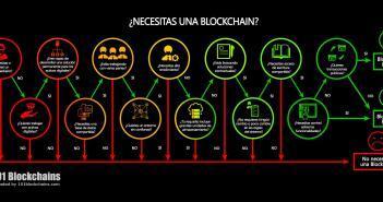 Necesitas una blockchain