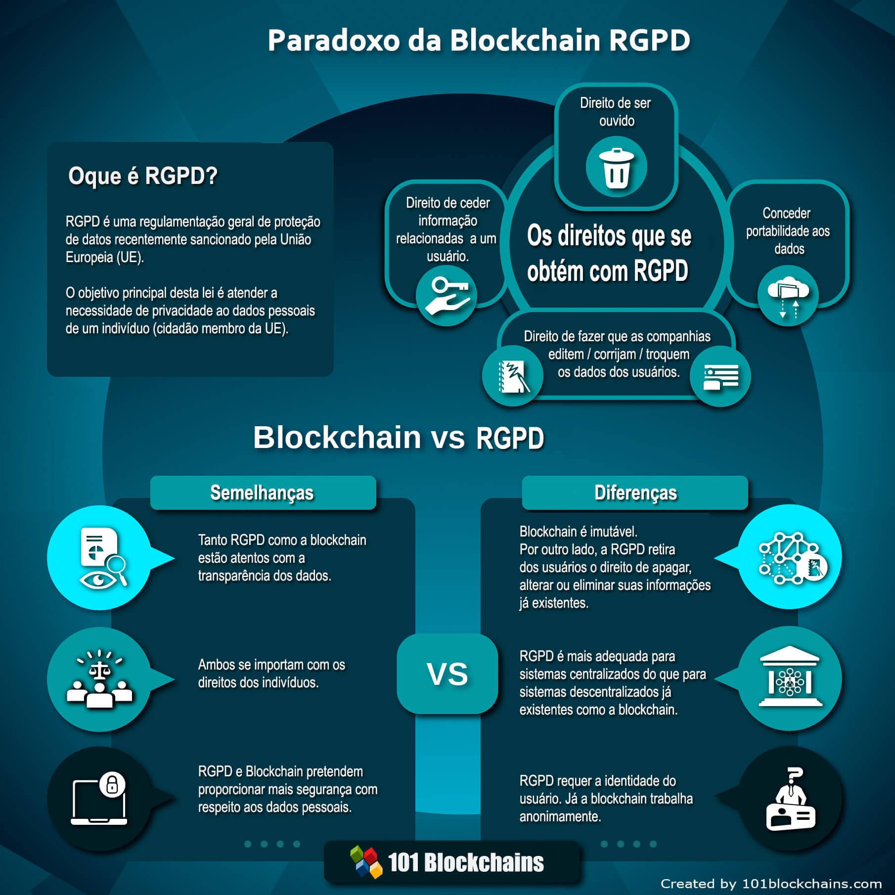 Paradoxo entre Blockchain e GDPR