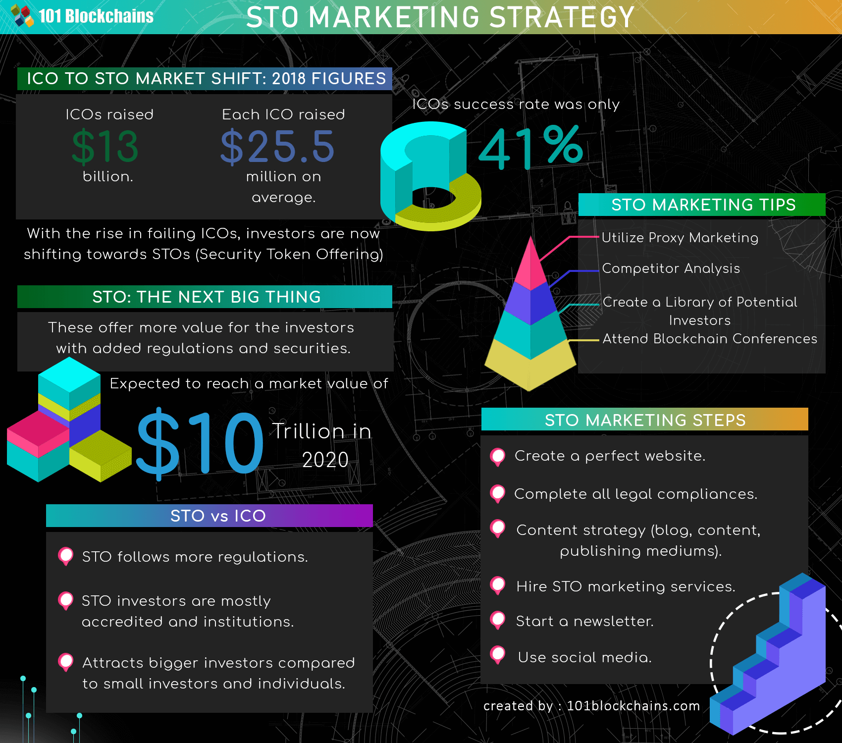 Security Tokens Marketing Strategy