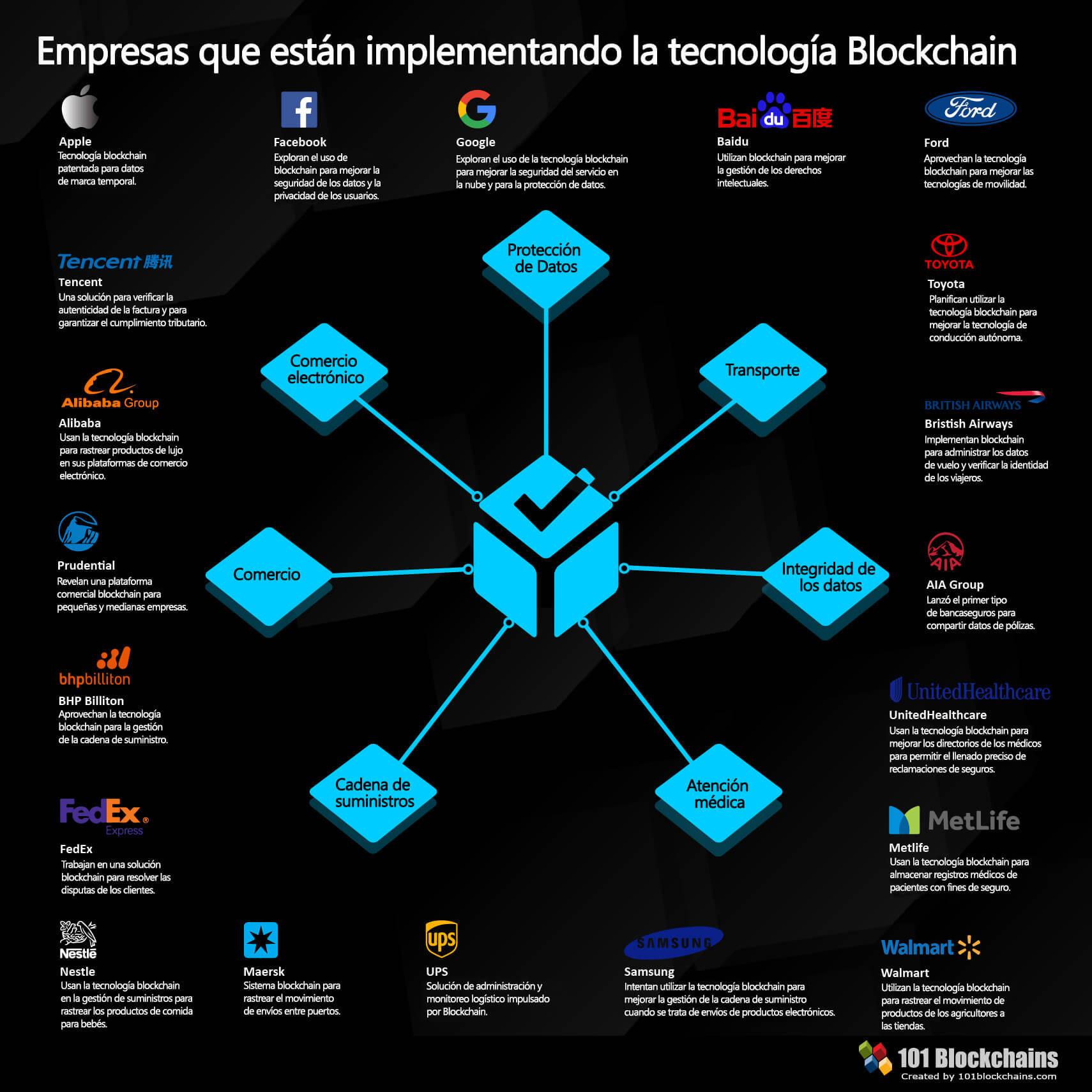 Empresas que implementan la tecnología blockchain