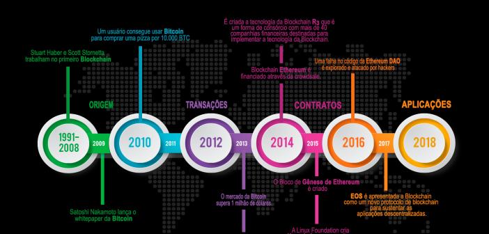 historia de la tecnología blockchain