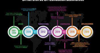 Historia de la tecnología Blockchain - Infografía de línea de tiempo