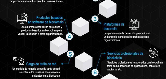 Top modelos de negocio Blockchain