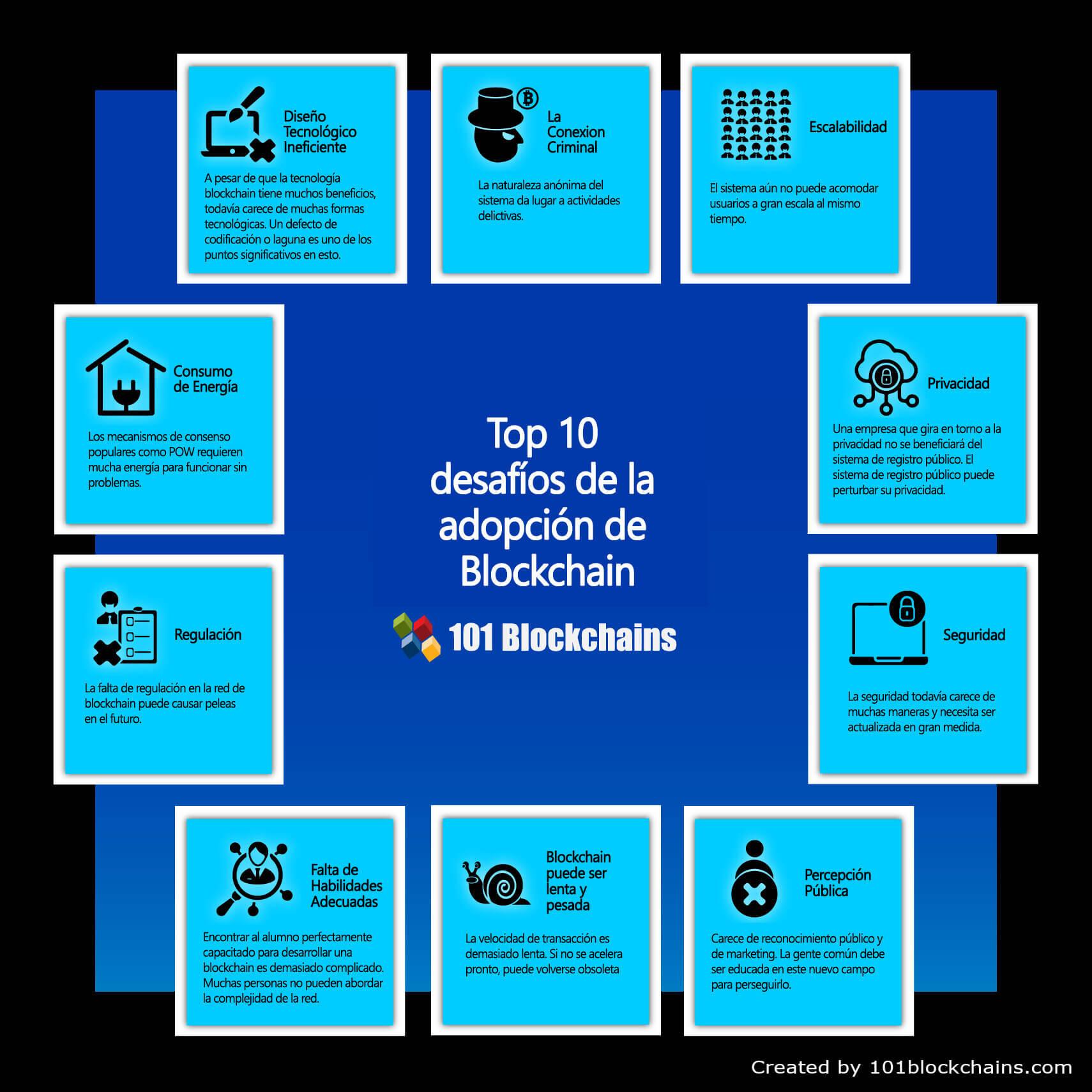 Desafíos de la adopción de blockchain - Infografía