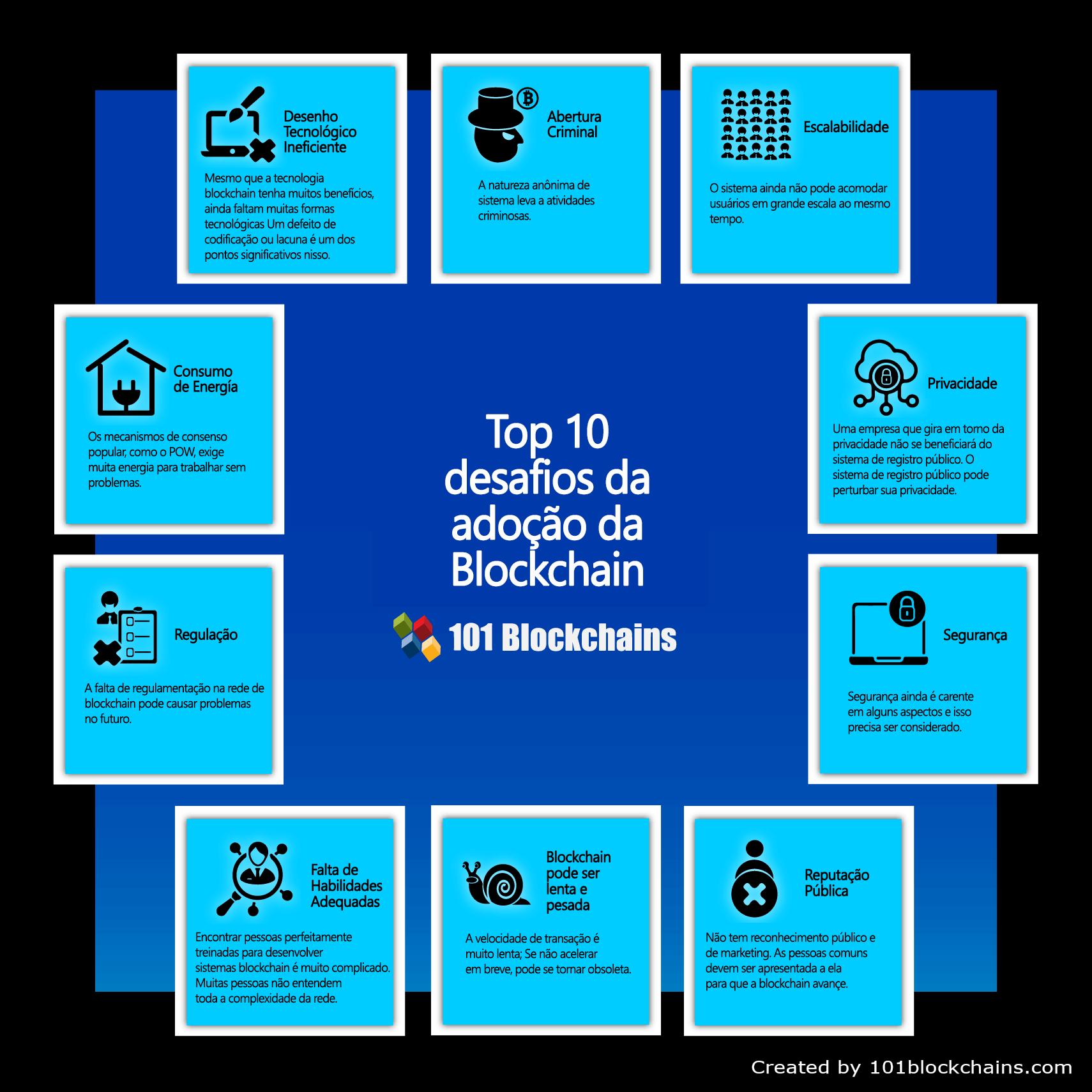 top 10 desafios da adoç¦o da blockchain