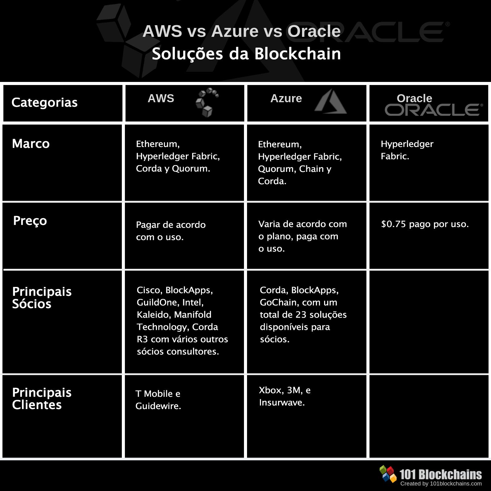 Análise Comparativa entre AWS vs AZURE vs Oracle. Qual a melhor solução Blockchain?