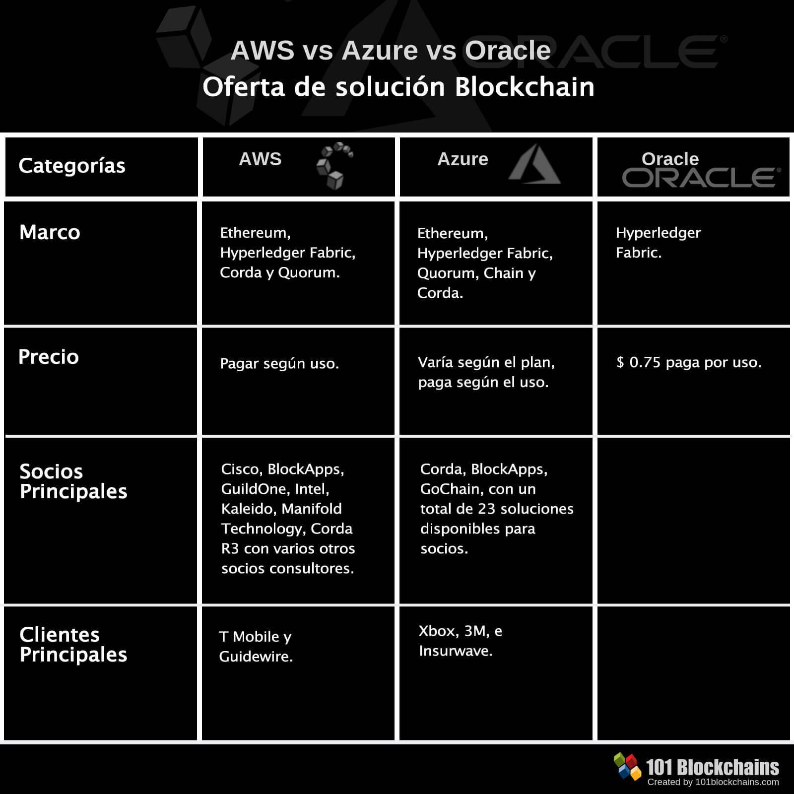 AWS vs AZURE vs Oracle Blockchain BaaS