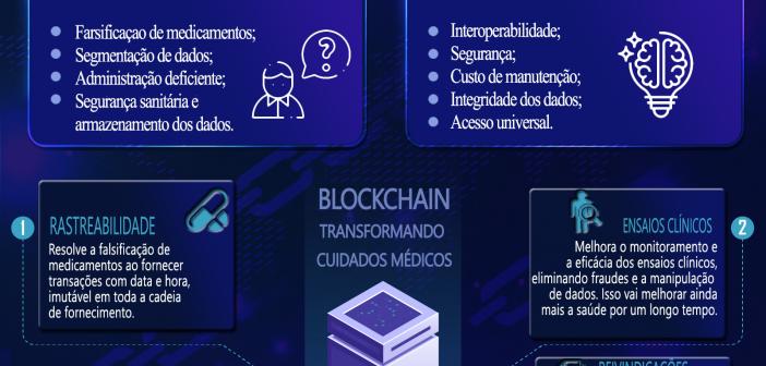 Blockchain nos cuidados médicos