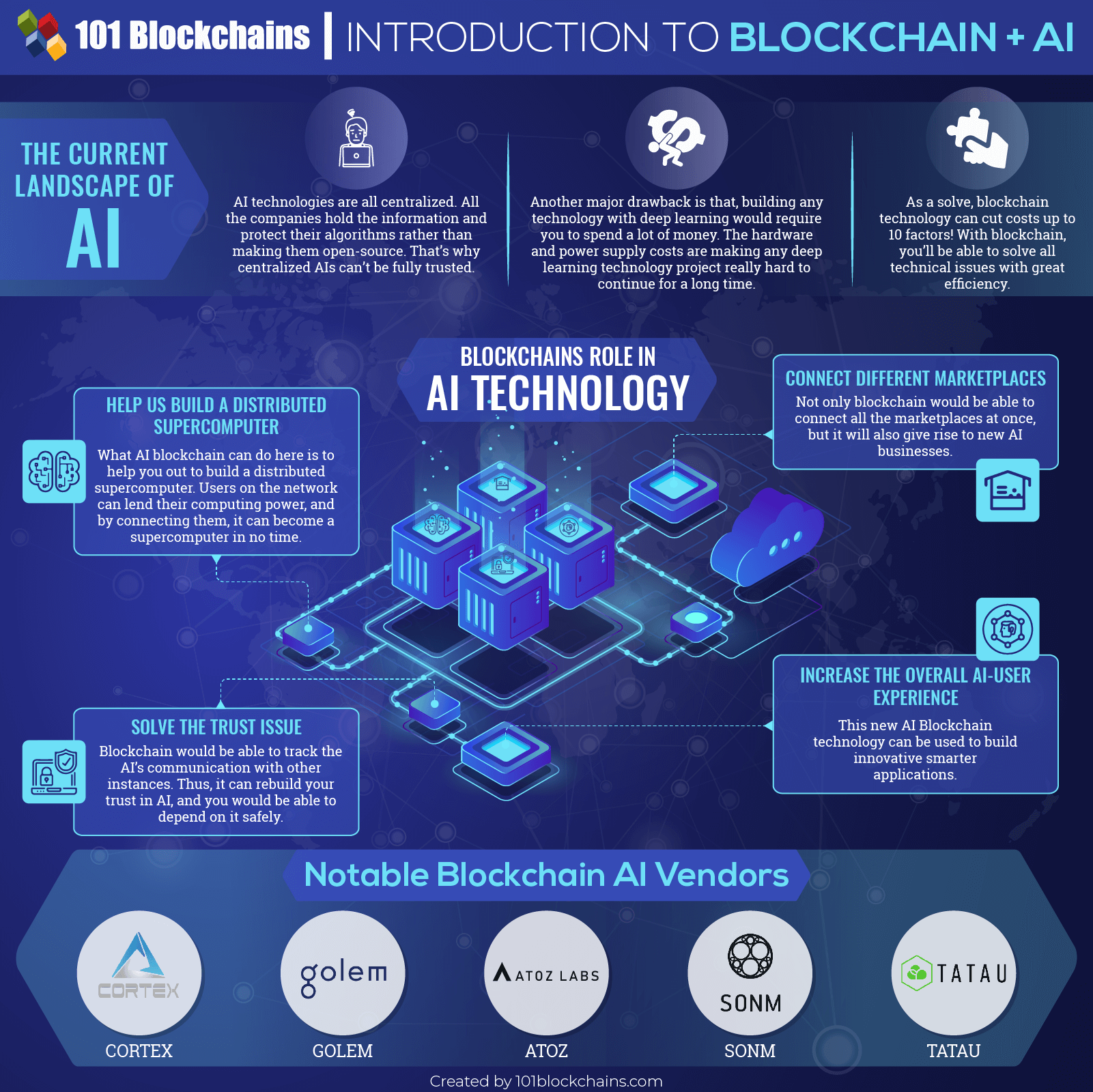 Introduction to Blockchain + AI