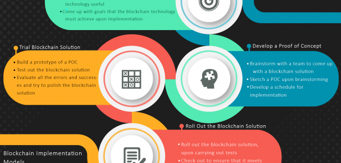Blockchain Business Strategy Implementation Steps infographics