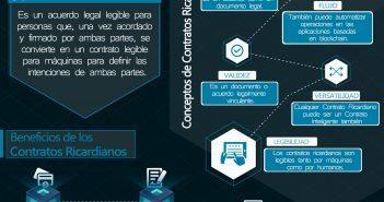 CONTRATOS RICARDIANOS EXPLICACIÓN SIMPLE