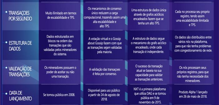 Diferentes Tipos de DLTs: Blockchain vs Hashgraph vs Dag vs Holochain