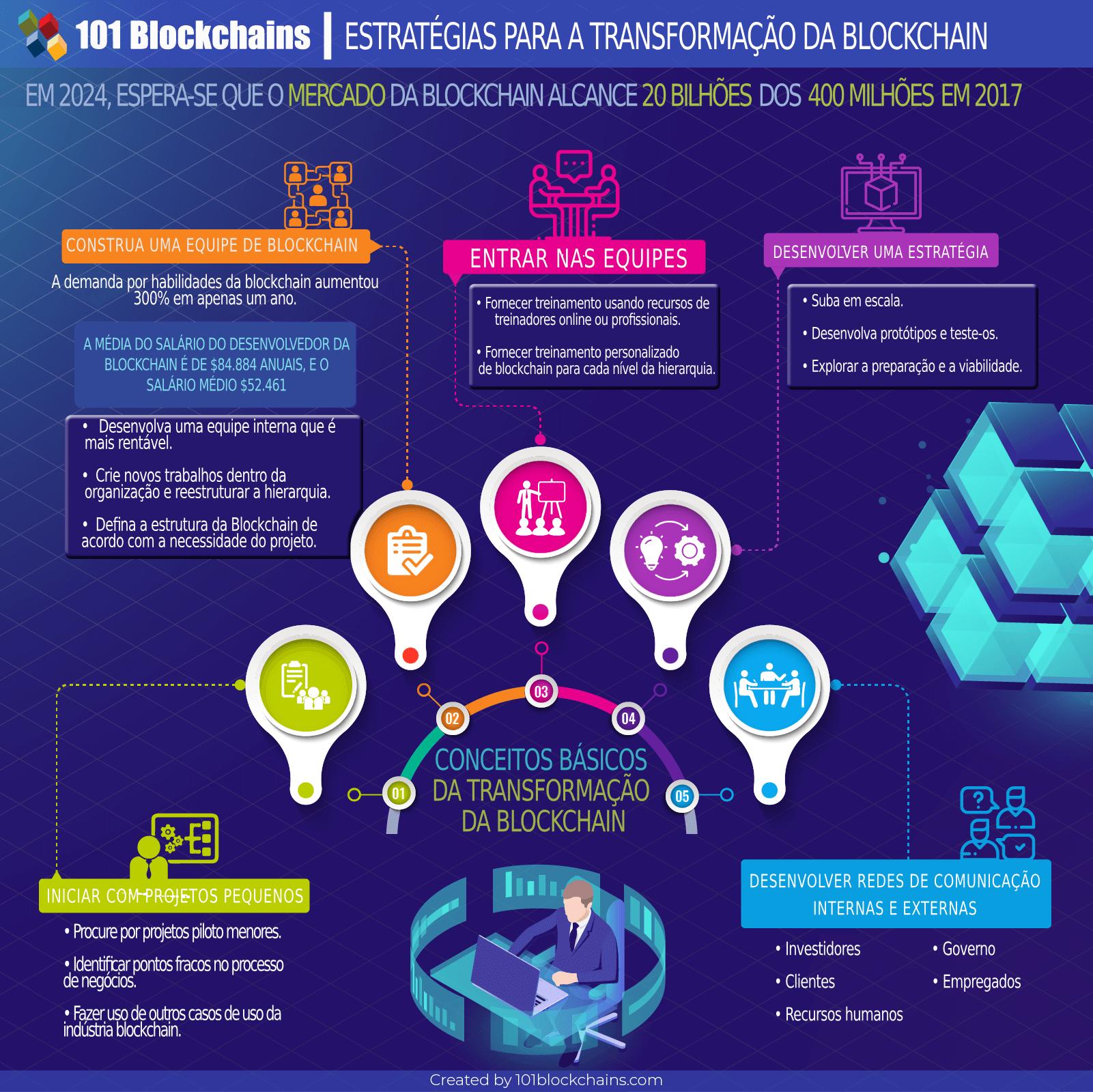 Estratégias para a Transformação da Blockchain