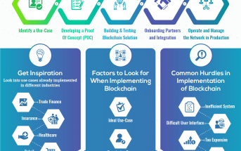How to Implement Blockchain