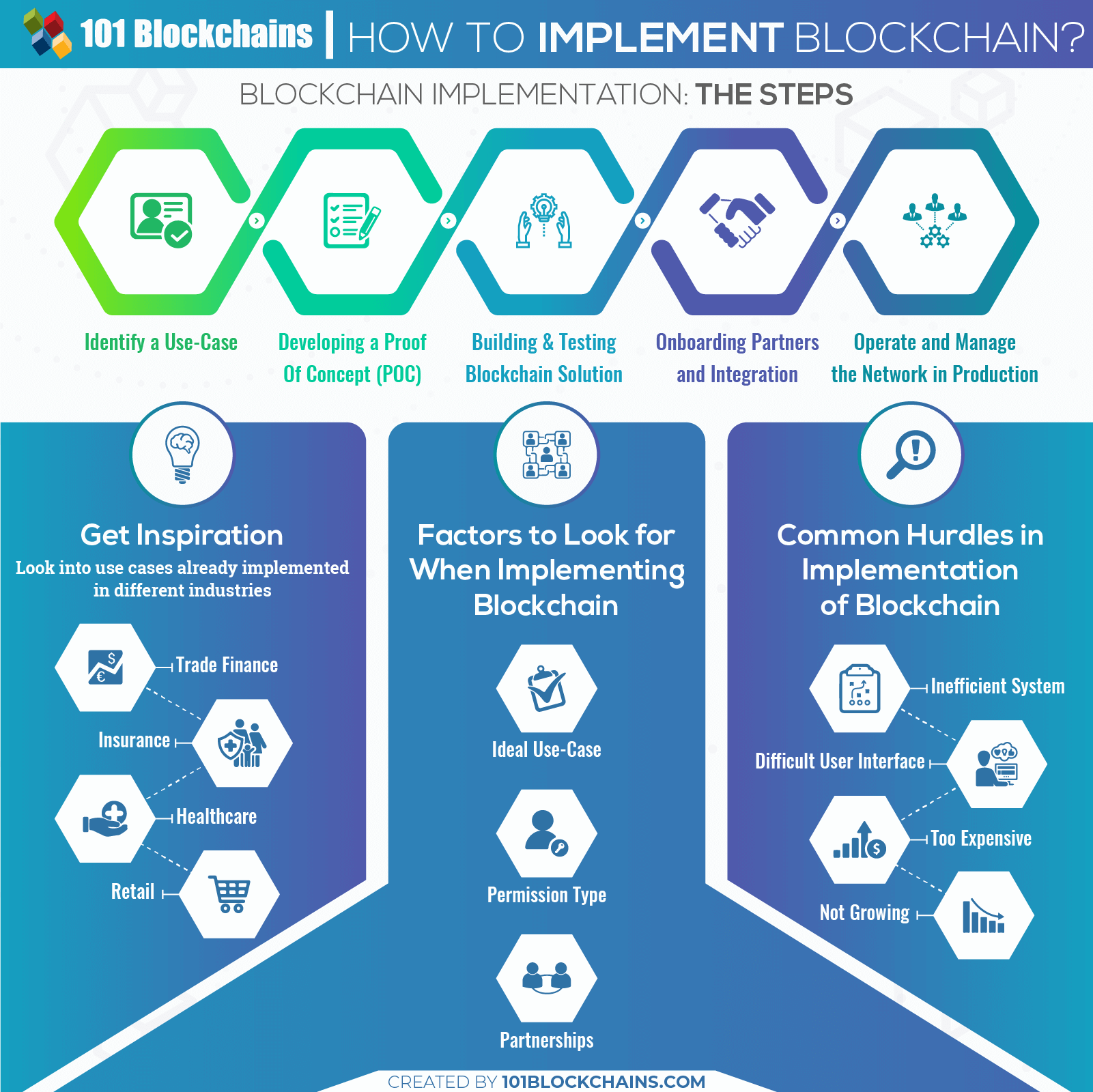 How to Implement Blockchain infographics