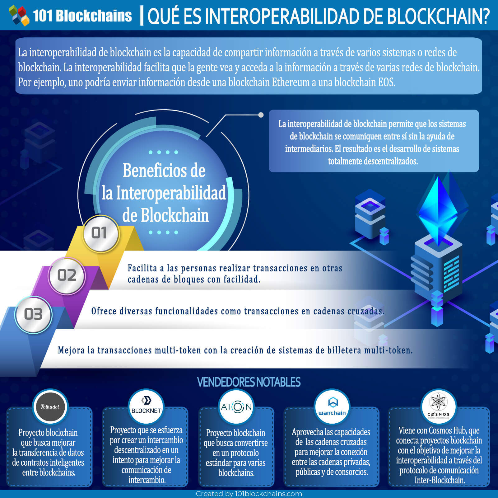 Interoperabilidad de blockchain