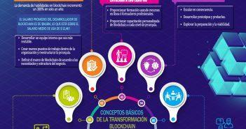 LIBRO DE ESTRATEGIAS PARA LA TRANSFORMACIÓN DE BLOCKCHAIN